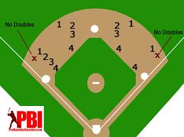 Deep Chart Mlb Infield Positioning For Baseball Situations