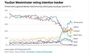 Uk Polling Chart Uk Polls Tracker Lib Dems Soar As Labour Takes Battering