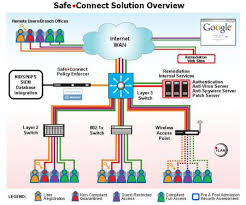 campus network solution deployment guide impulse point impulse safeconnecttopology jpg