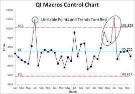 How To Do A Control Chart Run Charts In Excel Control Charts In Excel Time Series