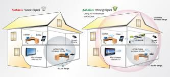wr300nr diamond multimedia wr300nr 300mbps 802 11n wireless how it works