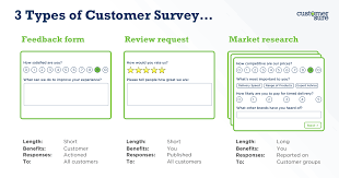 Surveys Formats What Questions Should I Ask On A Customer Service Survey