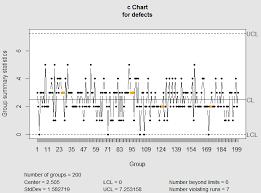 C Chart Example Quality Control Charts C Chart And U Chart Towards Data