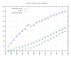 Global Internet Usage Wikipedia