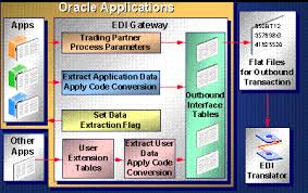 Edi Process Flow Chart Overview Of Oracle Edi Gateway Oracle Edi Gateway Help