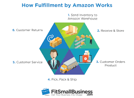Amazon Fba Light And Small Fulfillment By Amazon Definition Cost Features Providers