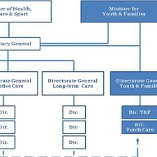 Youth Ministry Organizational Chart Organizational Chart Ministry For Housing Communities And