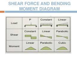 shear force diagram. reactions  shear force diagram bending moment diagram; 14.