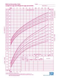 Growth Chart Child From Birth To 20 Years Boys And Girls