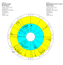 Alexandria Ocasio Cortez Birth Chart Trumps Racist Tweetstorm Unifies Democrats Us Stocks At