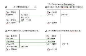 Бухгалтерский учет и аудит Двойная запись корреспонденция счетов  Шахматно оборотная ведомость