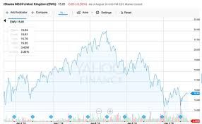 Ftse 100 Yahoo Interactive Chart Pounding Out Value