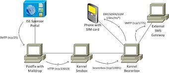 ise guest password integration sms gateway based on postfix here