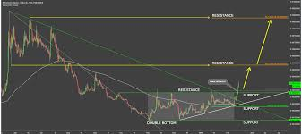 Ethereum Classic Value Chart Bitcoin Value Chart Live Bitcoin To Ethereum Classic Lord