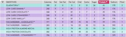Smoothie King Nutrition Chart Top Smoothie King High Protein Smoothies Ruminations From