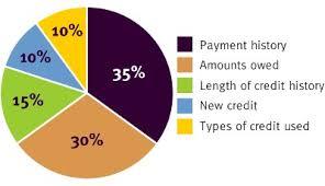 Credit Score Pie Chart Secrets For Building Your Credit Sems