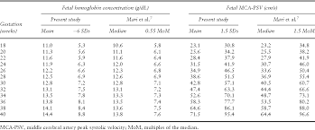 Mca Doppler Normal Values Chart Table 1 From Prediction Of Fetal Anemia In Rhesus Disease By