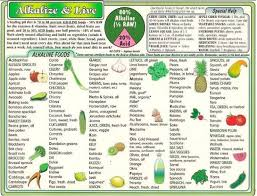 Alkaline Producing Foods Chart Disclosed Alkaline Food Chart With Ph 2019