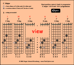 Basic Chord Progressions Illustrated On Guitar _ Thecipher Com