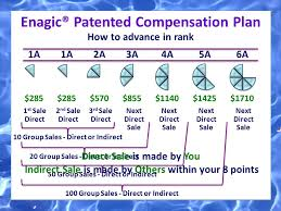Enagic Compensation Plan Chart Change Your Water Change Your Life Ppt Video Online Download