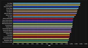 Dps Charts 7 2 5 Wow Dps Im Grabmal Des Sargeras Krieger Top Todesritter Flop