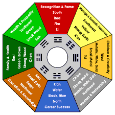 The Feng Shui Bagua Wisdom And Nine Star Ki Astrology Are