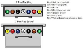 7 pin flat wiring diagram 7 Pin Flat Trailer Wiring Diagram wiring a 7 pin trailer socket epsmarbella ru 7 pin flat trailer plug wiring diagram