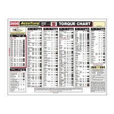 Tire Torque Chart 2016 Wheel Torque Chart 2017 Ototrends Net
