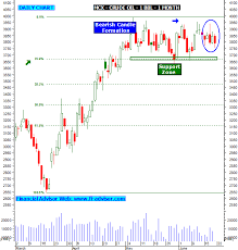 Mcx Crude Oil Chart Mcx Chart Crude Oil Candlestick Patterns Updated On 21st