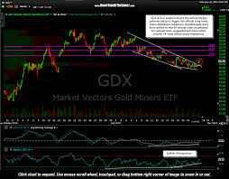 Gdx Nugt Updated Price Targets Right Side Of The Chart
