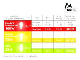 Led Light Wattage Chart Led Bulbs Conversion Chart Liveoutdoor Co