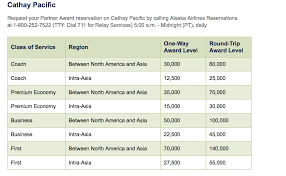 Alaska Mileage Chart When Buying Miles Makes Sense The Flying Mustache