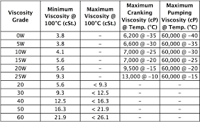 Automotive Engine Car Service Sae Viscosity Grades For