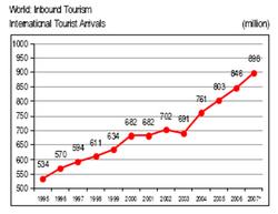 Основные тенденции развития современного туризма курсовая работа  Основные тенденции развития современного туризма курсовая работа