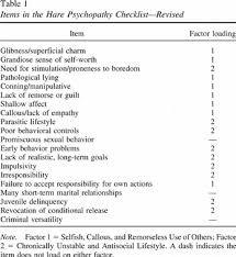 Sample College Checklist Custom Evaluating The Screening Version Of The Hare Psychopathy Checklist