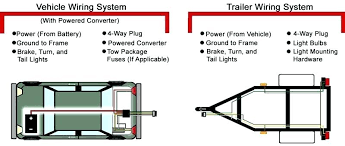chevy truck trailer wiring wiring kit harness curt mfg truck trailer chevy truck trailer wiring lovely truck wiring diagram grounding locations for vehicle and trailer wiring systems chevy truck trailer wiring