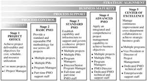 the pmo competency continuum pmo responsibilities