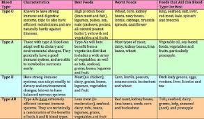 The Blood Type Diet Chart The Best Healthy Habits
