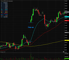 How To Read Stock Charts For Day Trading Gap Definition Day Trading Terminology Warrior Trading