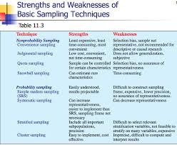 Sample Of Strength And Weaknesses Strengths Weaknesses Basic Sampling Techniques Research