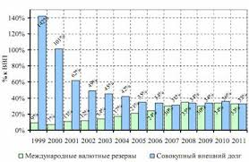 Финансовая политика и ее реализация в РФ Курсовая работа Рисунок 2 Международные валютные резервы и внешний долг