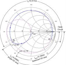 Y Smith Chart Smith Chart For Open Circuit Stub Microstrip Line Matching