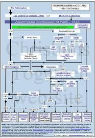 Presbyterian Chart 03 12 Genealogy Scottish Fashion