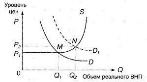 Курсовая работа по дисциплине Макроэкономика на тему Инфляция  Причины инфляции