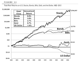 A Brief 50 Year History Of The Value Of A Us Dollar Profit