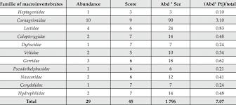 Assignment Chart For Index Values Fbi Salvador To Aquatic