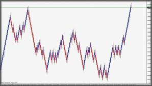 Best Charting Software For Intraday Trading Median Renko Charting Software Options For Mt4 Renkocharts