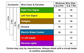quick trailer wiring wiring diagram schematics baudetails info trailer wiring 101 equipment expert information hso ice