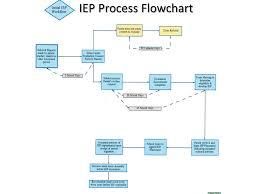 Scientific Special Education Process Flow Chart Texas 2019