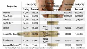 Salaries Of President Pm Cj Ministers And Mps To Double